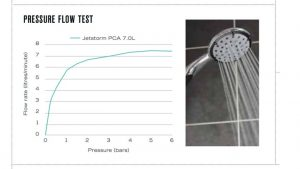 Best Shower Heads For Low Pressure Shower Head Hoses Mixers